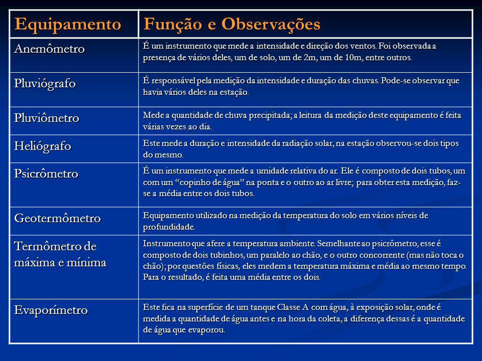 Equipamento Função e Observações Anemômetro Pluviógrafo Pluviômetro