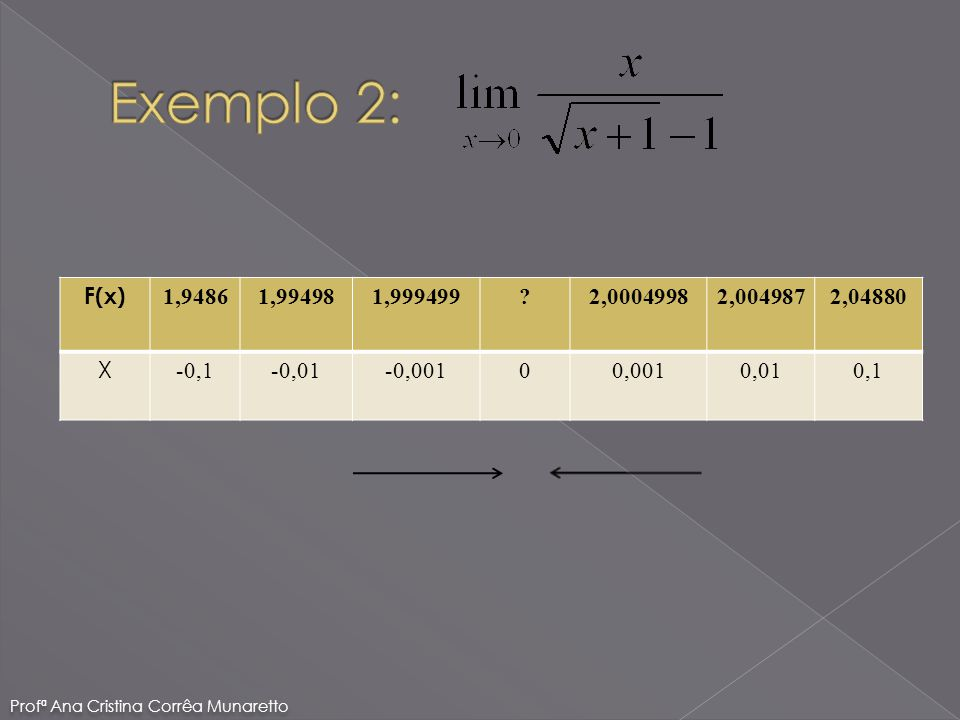 Exemplo 2: F(x) 1,9486. 1,99498. 1,999499. 2,0004998. 2,004987. 2,04880. X. -0,1. -0,01.