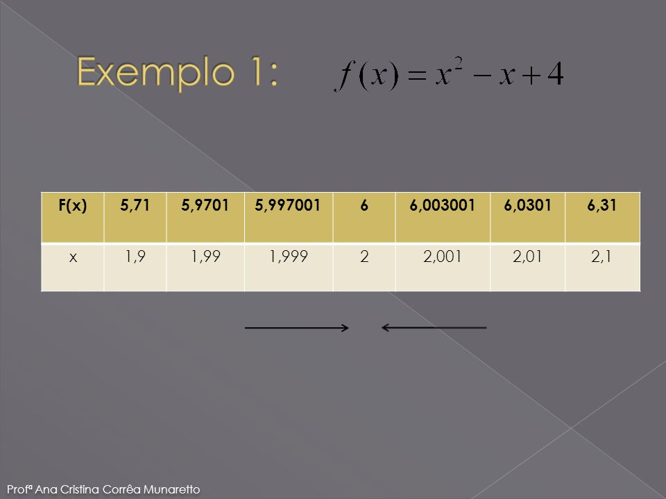 Exemplo 1: F(x) 5,71. 5,9701. 5,997001. 6. 6,003001. 6,0301. 6,31. x. 1,9. 1,99. 1,999. 2.