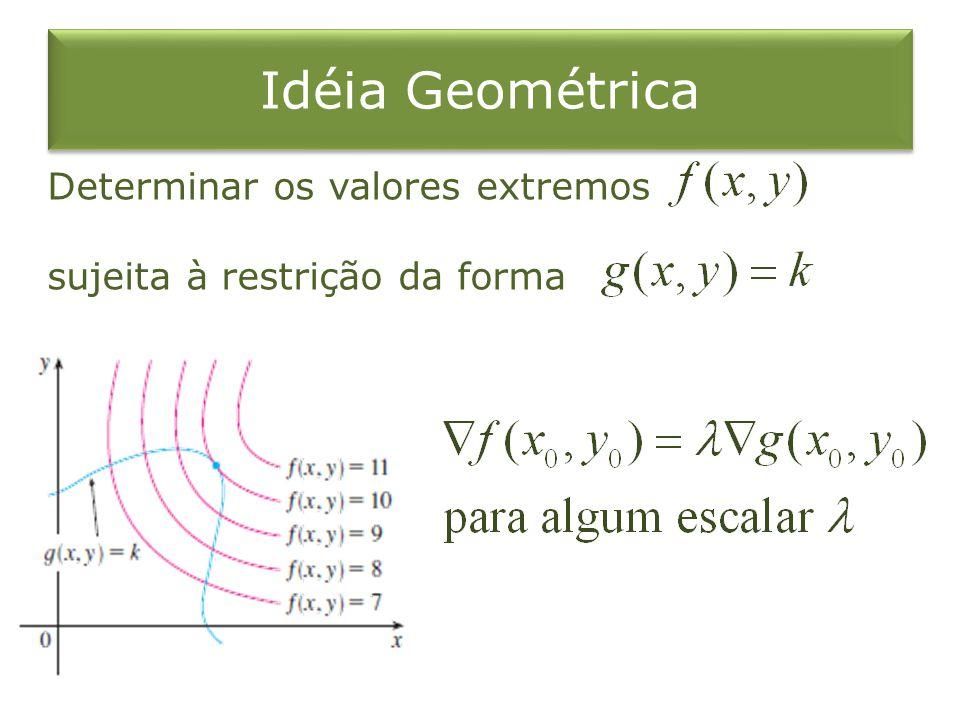 Idéia Geométrica Determinar os valores extremos