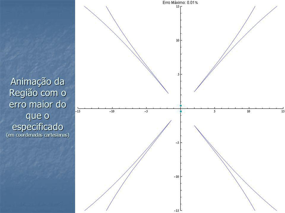 Animação da Região com o erro maior do que o especificado (em coordenadas cartesianas)