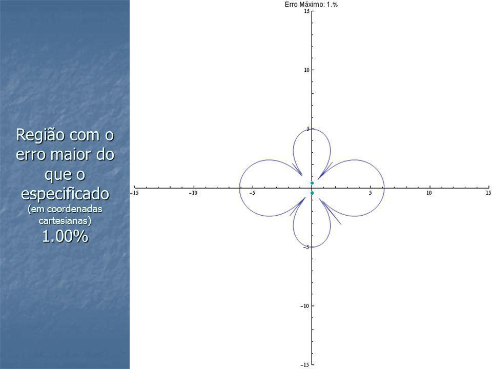 Região com o erro maior do que o especificado (em coordenadas cartesianas) 1.00%