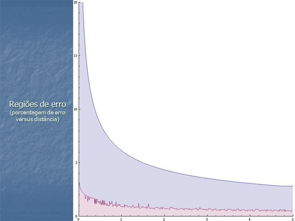 Regiões de erro (porcentagem de erro versus distância)