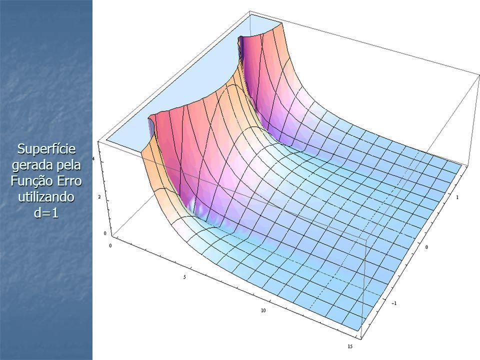 Superfície gerada pela Função Erro utilizando d=1