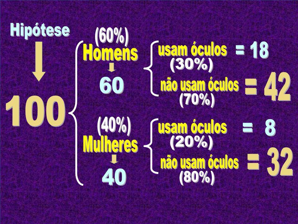 Hipótese (60%) usam óculos. = 18. Homens. (30%) = 42. 60. não usam óculos. (70%) 100. (40%)