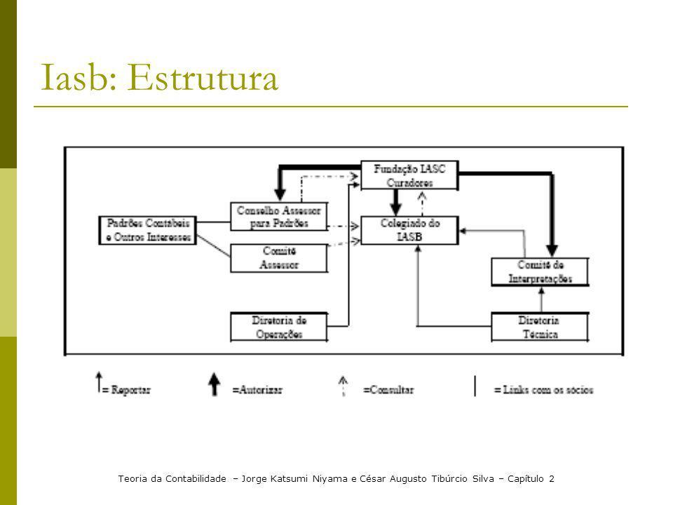 Iasb: Estrutura Teoria da Contabilidade – Jorge Katsumi Niyama e César Augusto Tibúrcio Silva – Capítulo 2.
