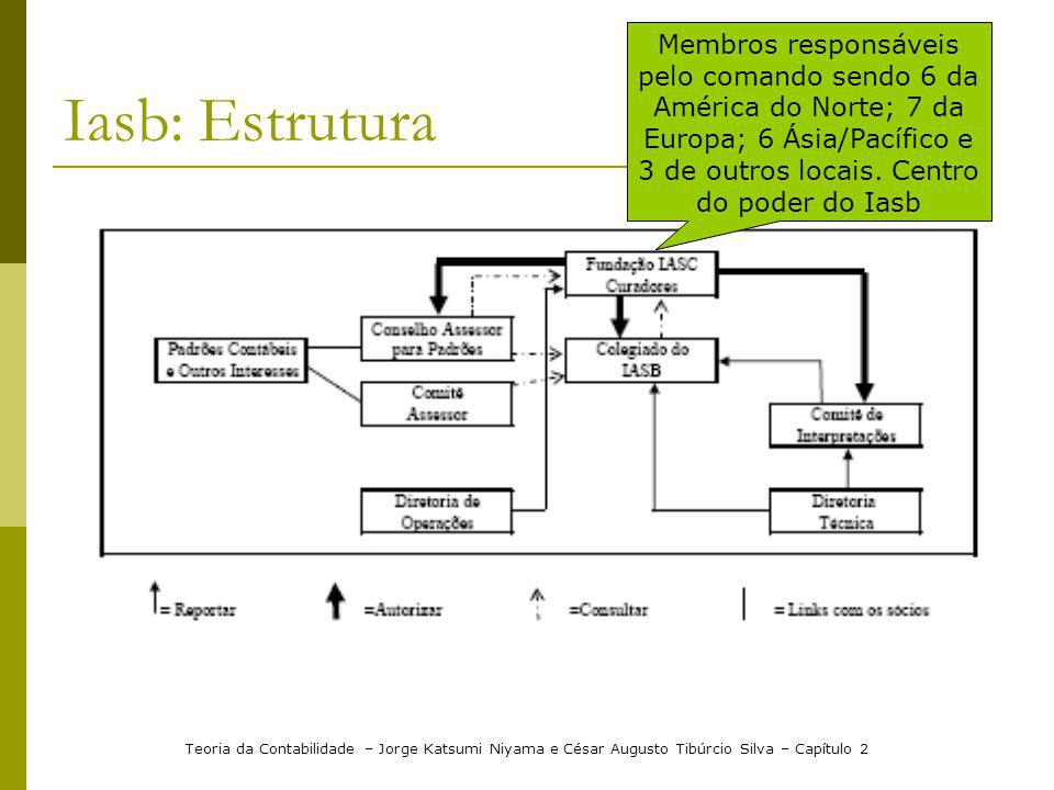 Membros responsáveis pelo comando sendo 6 da América do Norte; 7 da Europa; 6 Ásia/Pacífico e 3 de outros locais. Centro do poder do Iasb