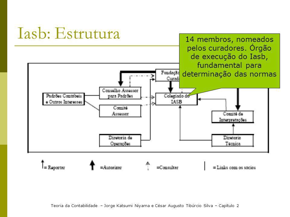 Iasb: Estrutura 14 membros, nomeados pelos curadores. Órgão de execução do Iasb, fundamental para determinação das normas.