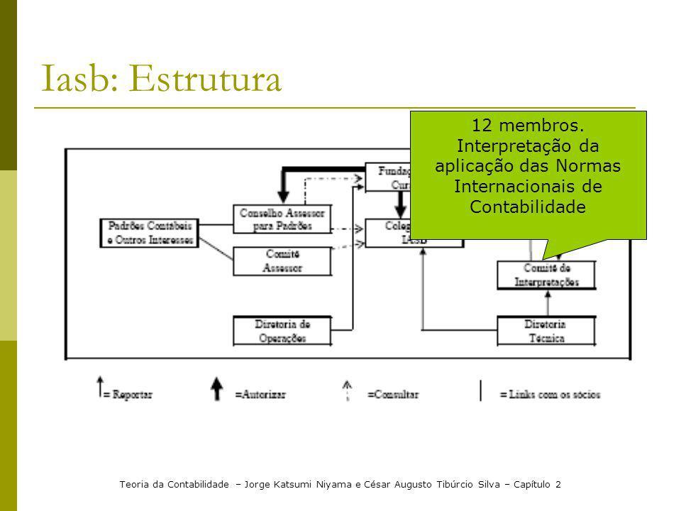 Iasb: Estrutura 12 membros. Interpretação da aplicação das Normas Internacionais de Contabilidade.