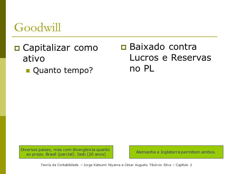 Goodwill Baixado contra Lucros e Reservas no PL Capitalizar como ativo