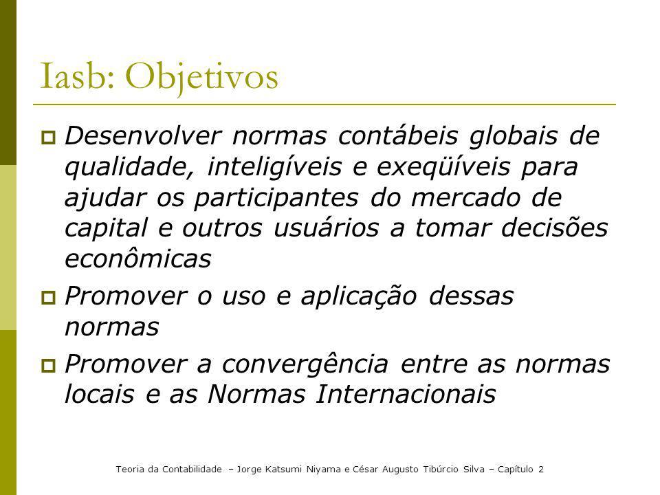 Iasb: Objetivos