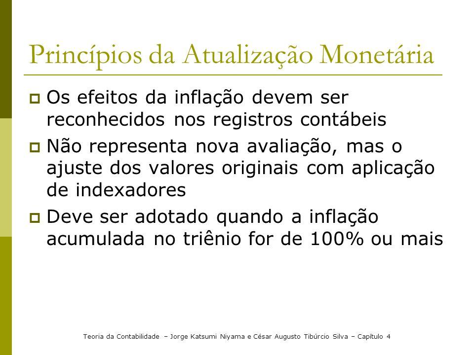 Princípios da Atualização Monetária