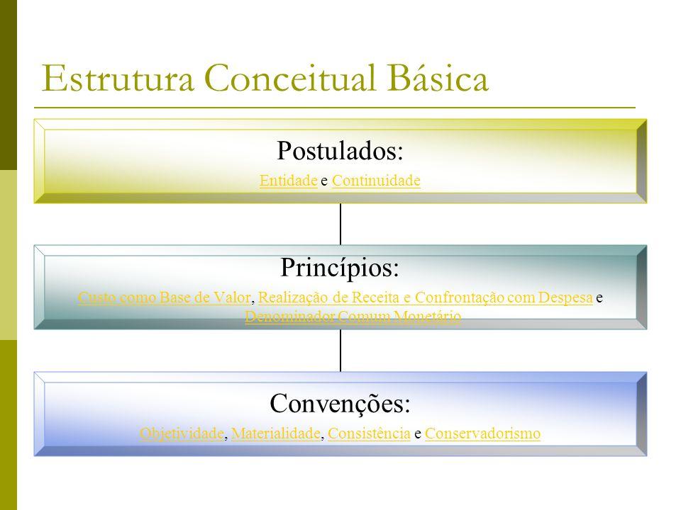 Estrutura Conceitual Básica