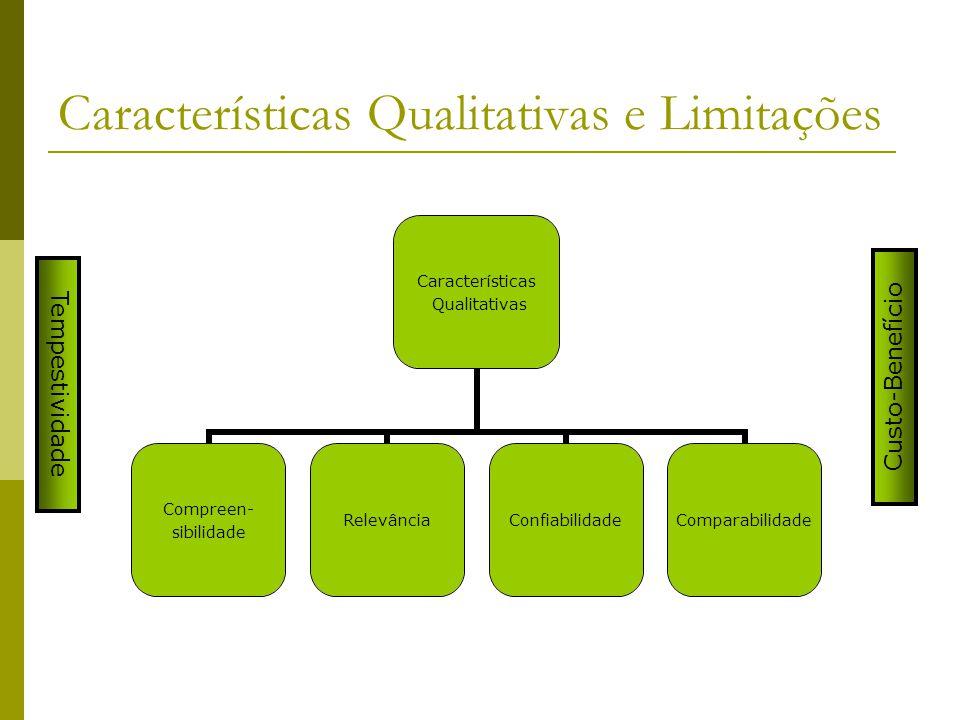 Características Qualitativas e Limitações