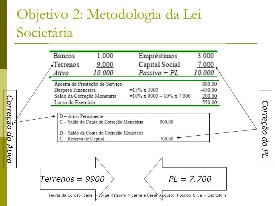 Objetivo 2: Metodologia da Lei Societária