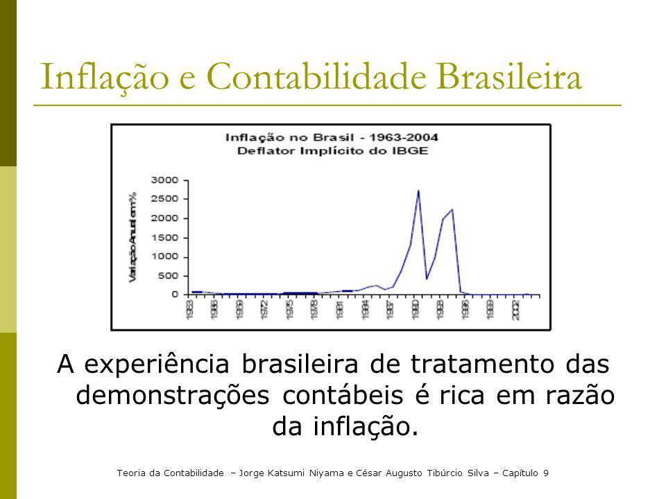 Inflação e Contabilidade Brasileira