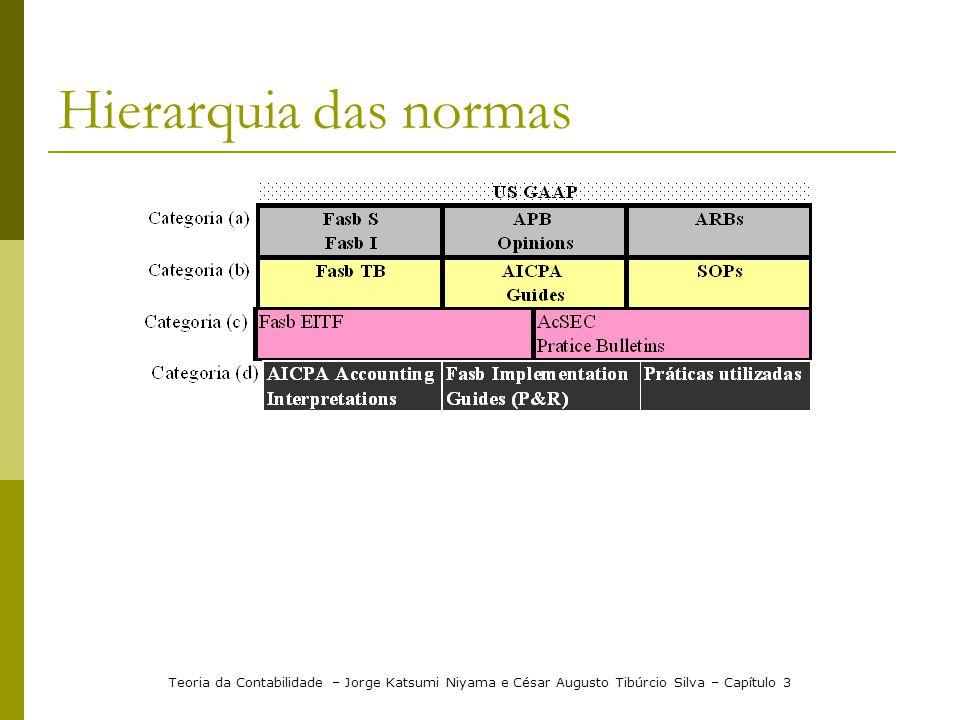 Hierarquia das normas Teoria da Contabilidade – Jorge Katsumi Niyama e César Augusto Tibúrcio Silva – Capítulo 3.