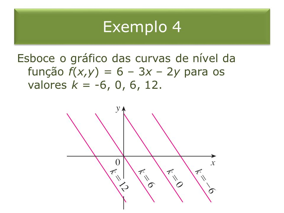 Exemplo 4 Esboce o gráfico das curvas de nível da função f(x,y) = 6 – 3x – 2y para os valores k = -6, 0, 6, 12.