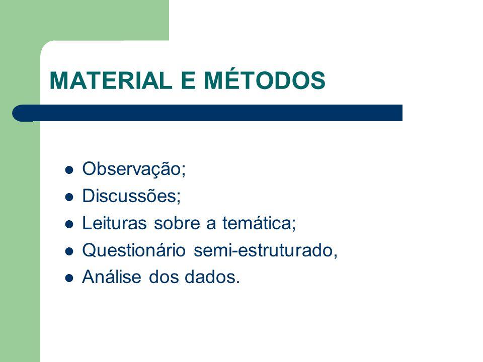 MATERIAL E MÉTODOS Observação; Discussões; Leituras sobre a temática;