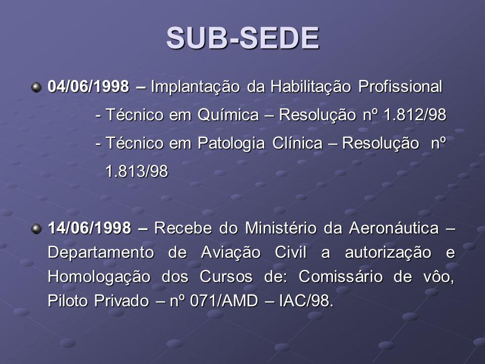 SUB-SEDE 04/06/1998 – Implantação da Habilitação Profissional
