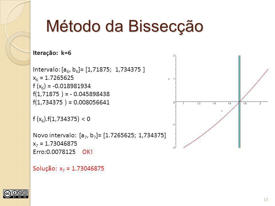 Método da Bissecção Iteração: k=6