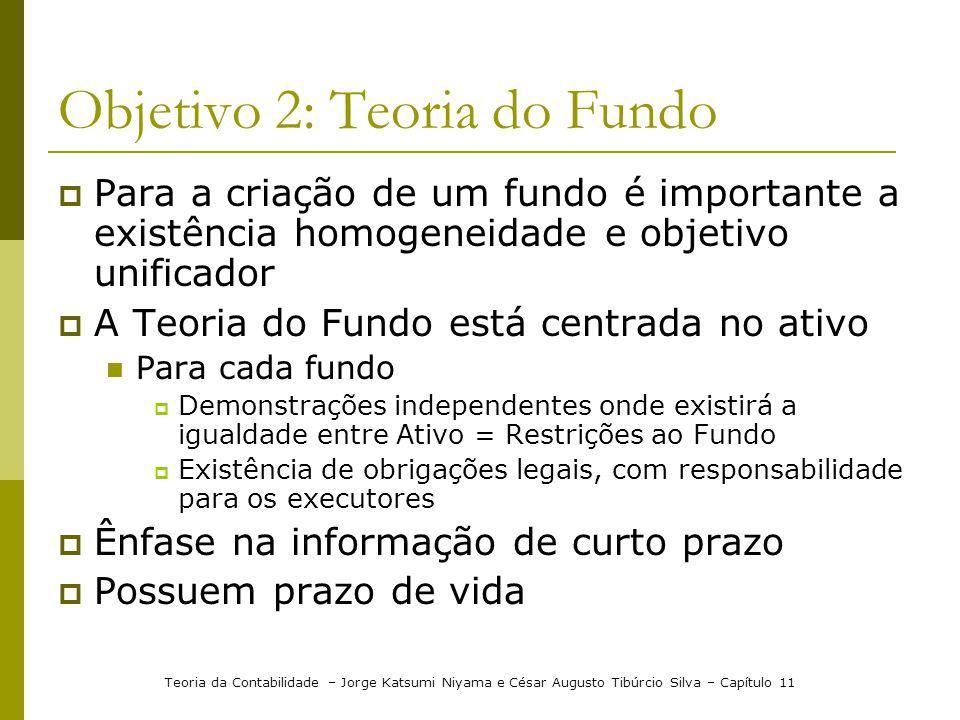Objetivo 2: Teoria do Fundo