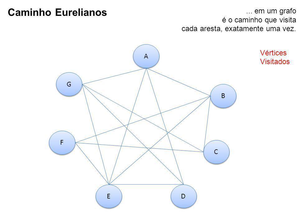 Caminho Eurelianos ... em um grafo é o caminho que visita