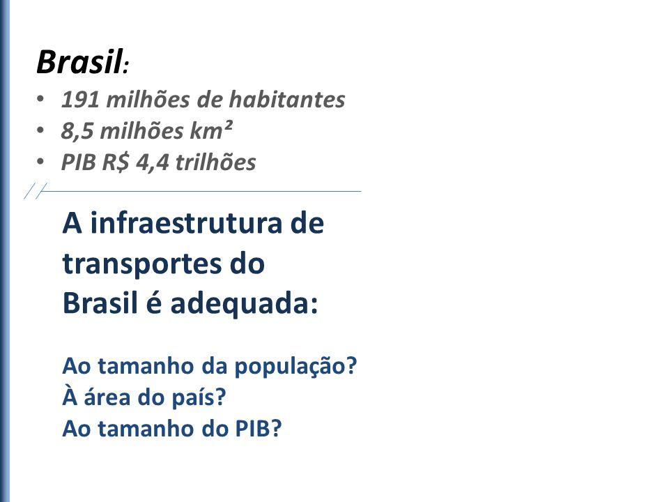 Brasil: A infraestrutura de transportes do Brasil é adequada: