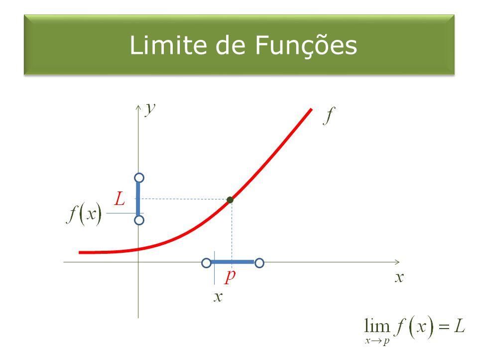 Limite de Funções