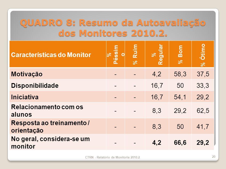 QUADRO 8: Resumo da Autoavaliação dos Monitores 2010.2.
