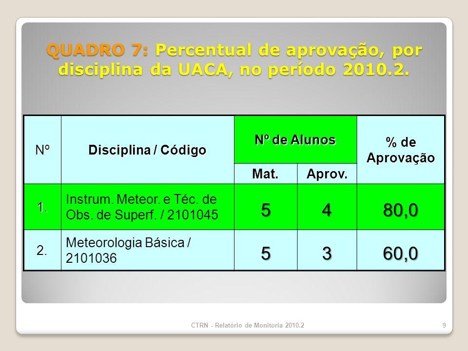 CTRN - Relatório de Monitoria 2010.2