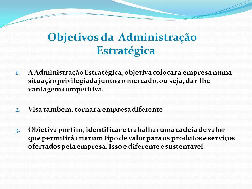 Objetivos da Administração Estratégica
