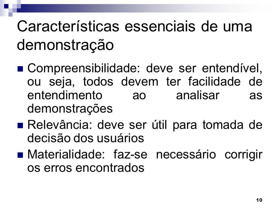 Características essenciais de uma demonstração