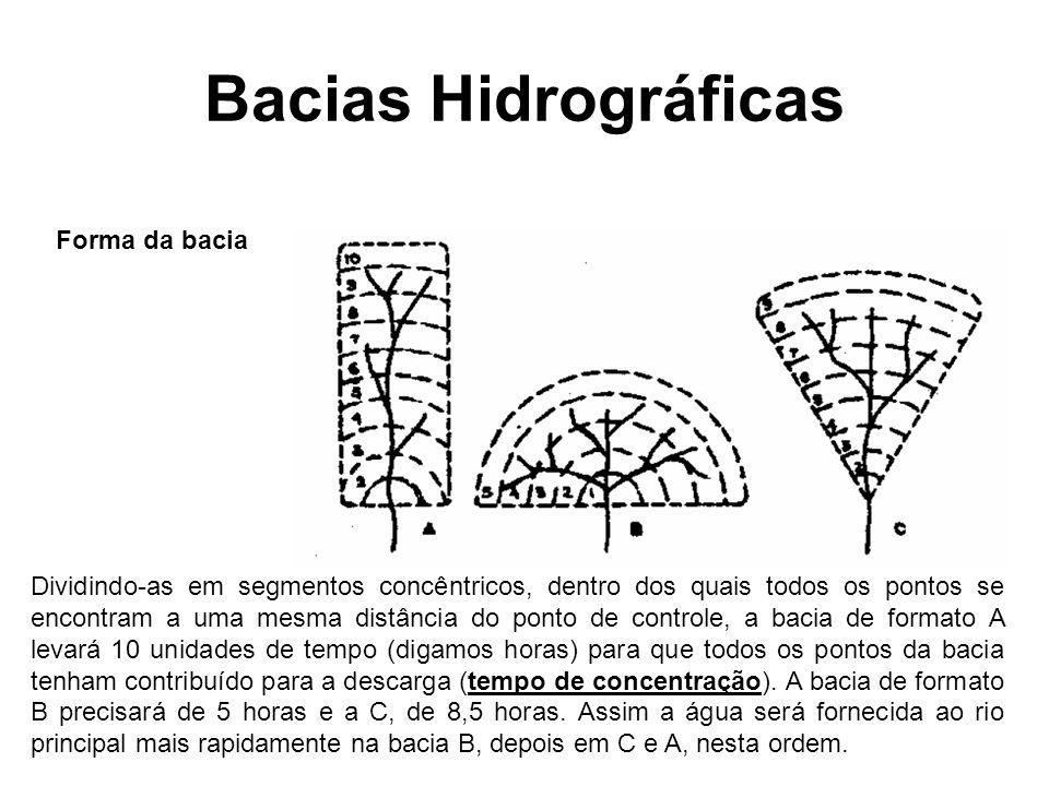 Bacias Hidrográficas Forma da bacia