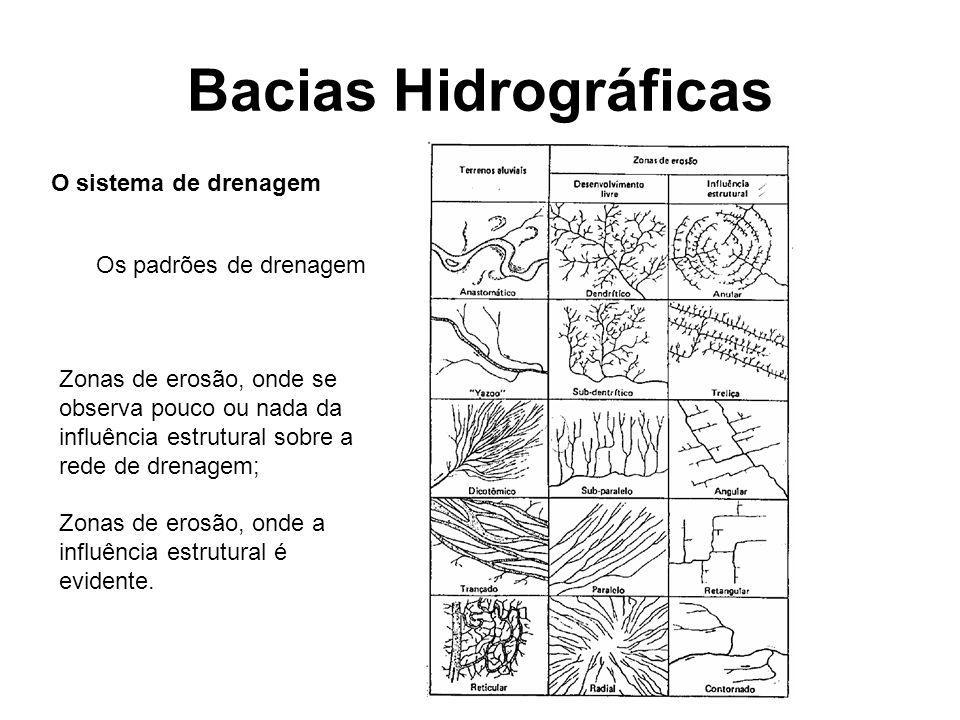 Bacias Hidrográficas O sistema de drenagem Os padrões de drenagem