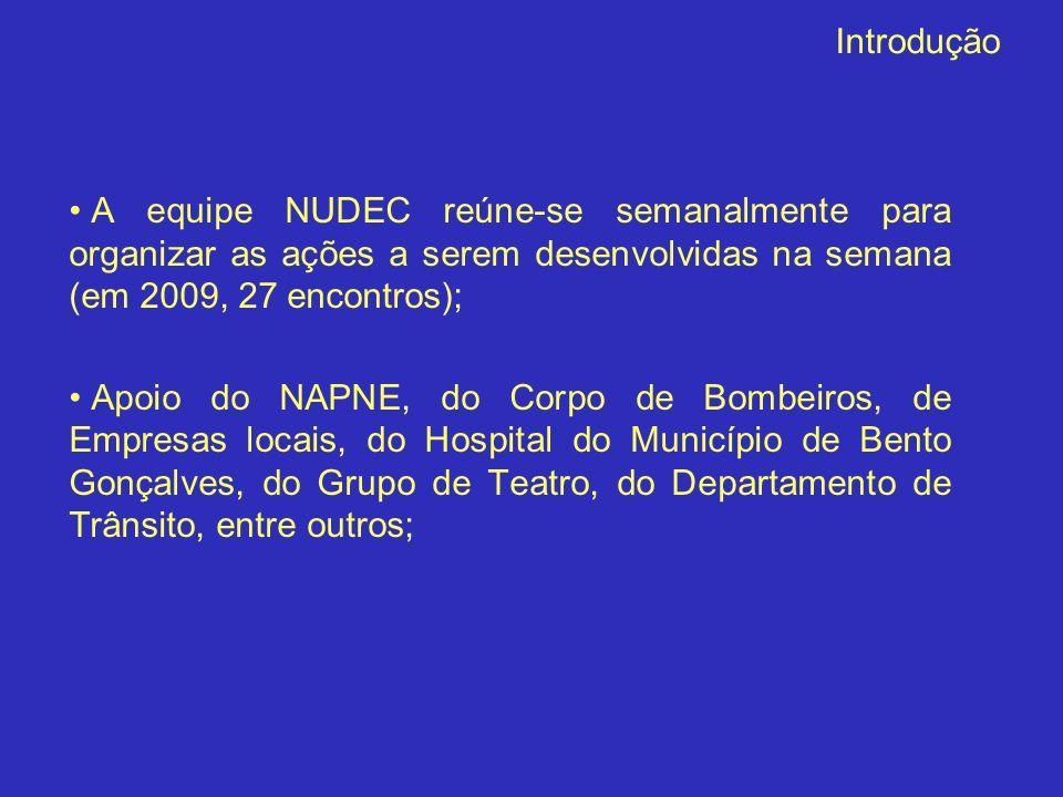 Introdução A equipe NUDEC reúne-se semanalmente para organizar as ações a serem desenvolvidas na semana (em 2009, 27 encontros);