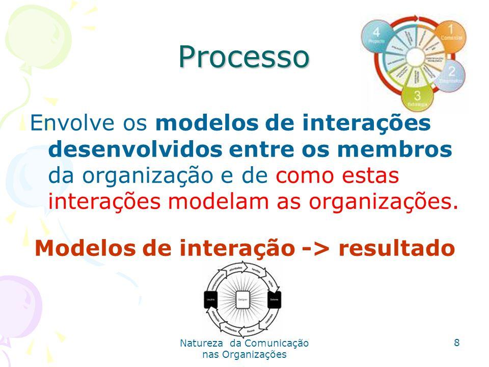 Modelos de interação -> resultado