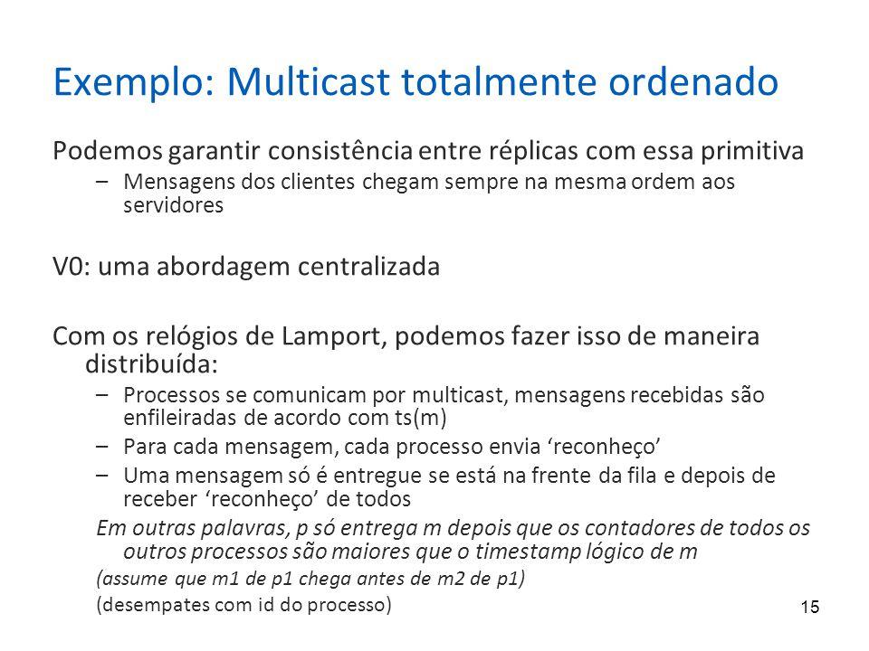 Exemplo: Multicast totalmente ordenado