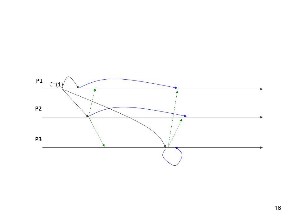 P1 C=(1) P2 P3