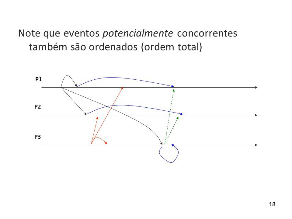 Note que eventos potencialmente concorrentes também são ordenados (ordem total)