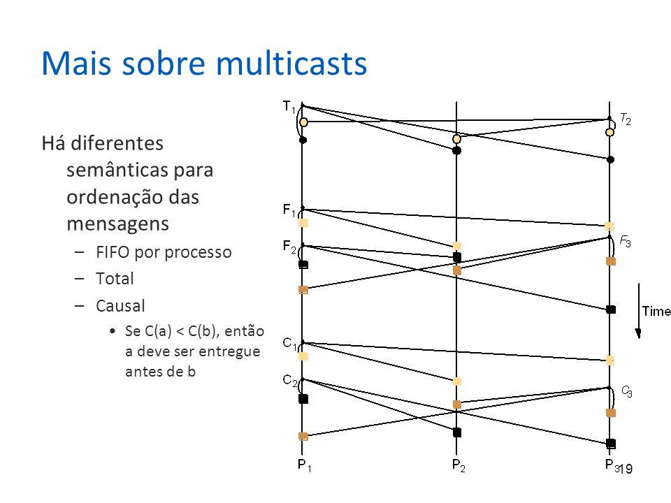 Mais sobre multicasts Há diferentes semânticas para ordenação das mensagens. FIFO por processo. Total.