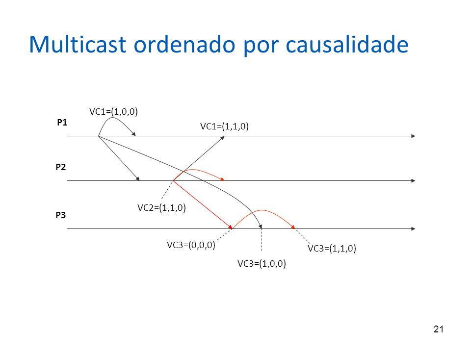 Multicast ordenado por causalidade