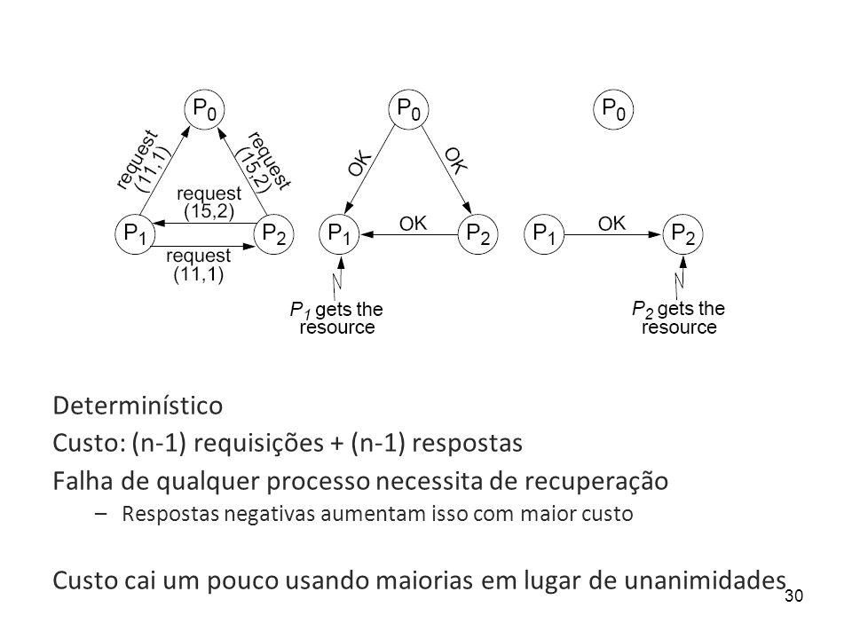 Custo: (n-1) requisições + (n-1) respostas