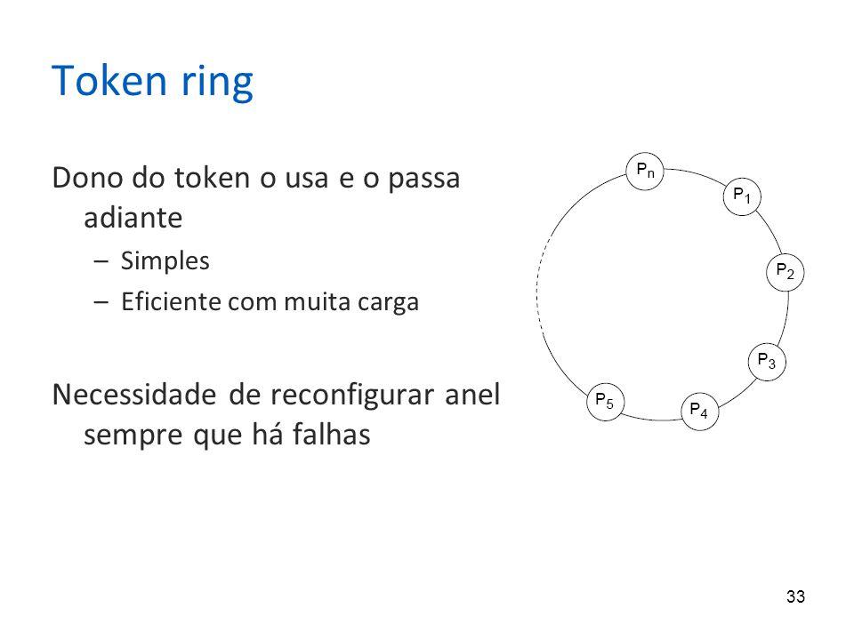 Token ring Dono do token o usa e o passa adiante