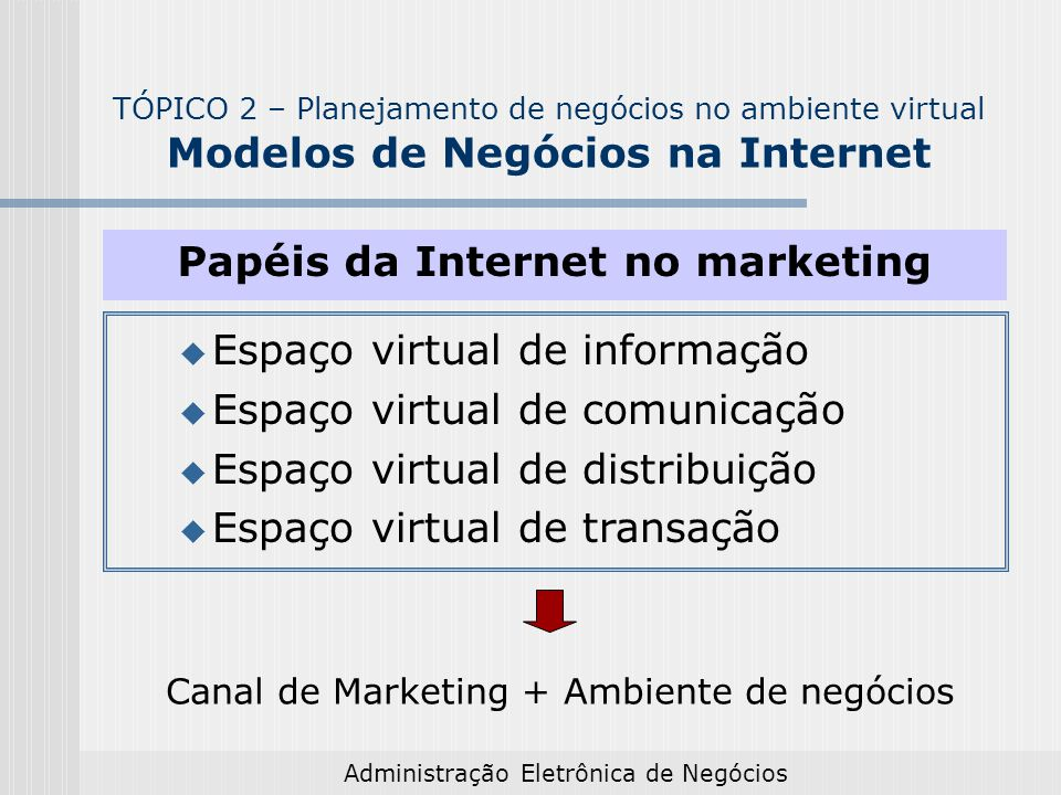 Papéis da Internet no marketing