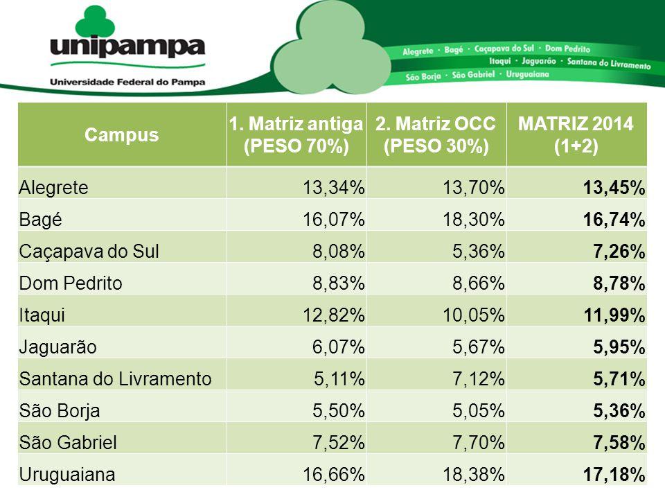 Campus 1. Matriz antiga (PESO 70%) 2. Matriz OCC (PESO 30%) MATRIZ 2014 (1+2) Alegrete. 13,34% 13,70%