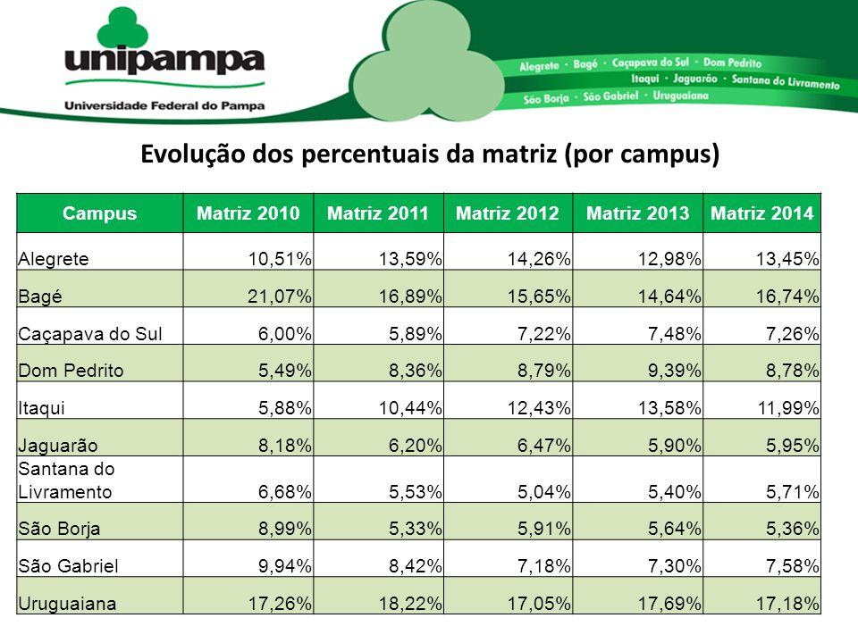 Evolução dos percentuais da matriz (por campus)