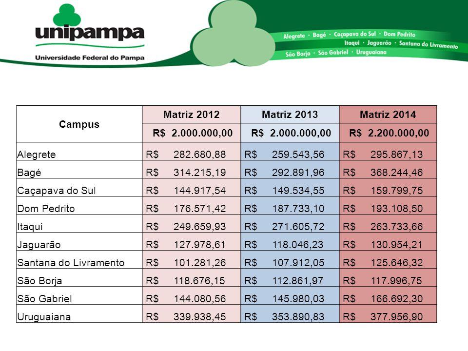 Campus Matriz 2012. Matriz 2013. Matriz 2014. R$ 2.000.000,00. R$ 2.200.000,00. Alegrete. R$ 282.680,88.