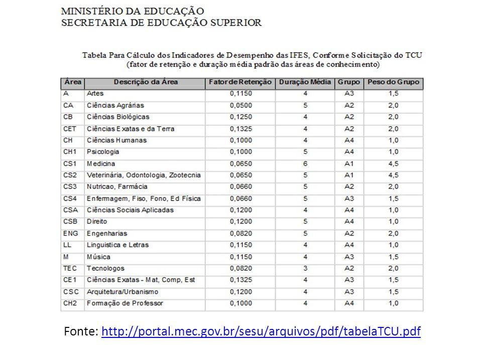 Fonte: http://portal.mec.gov.br/sesu/arquivos/pdf/tabelaTCU.pdf