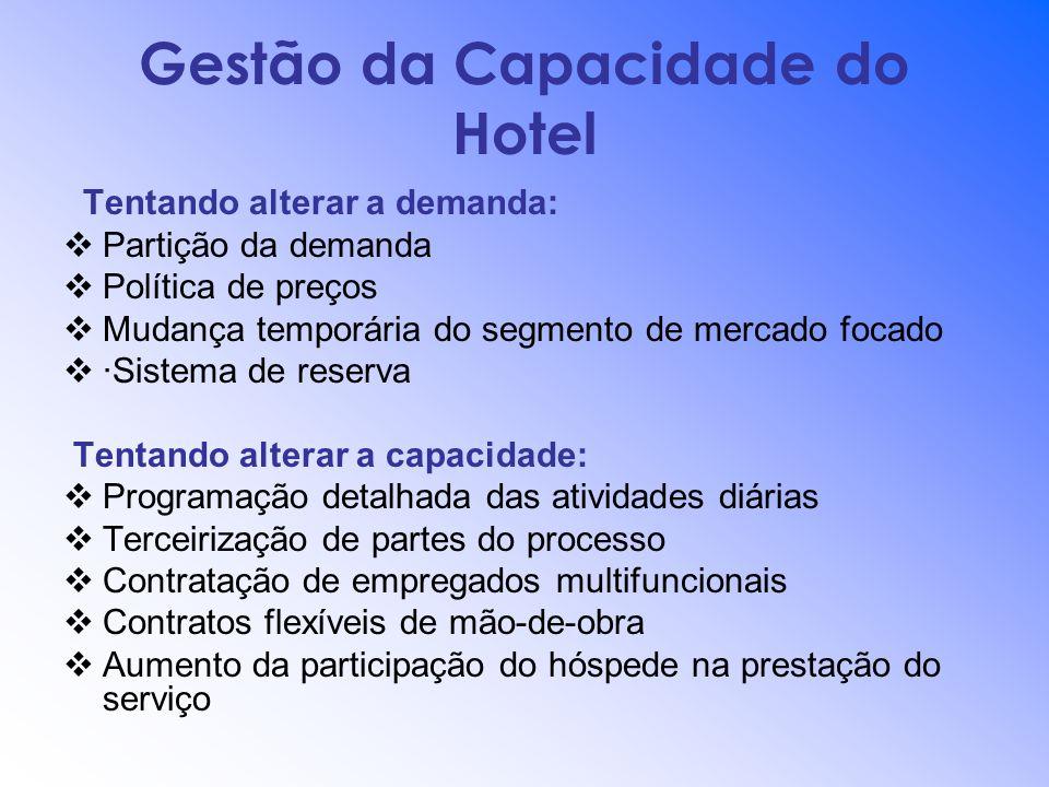 Gestão da Capacidade do Hotel